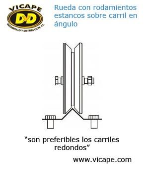 esquema de rueda para puerta corredera sobre carril para puertas correderas automáticas vicape