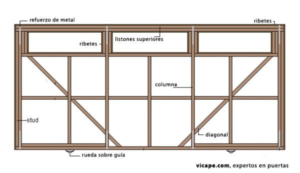 Como construir una puerta corredera de madera estructura for Como hacer una puerta de metal